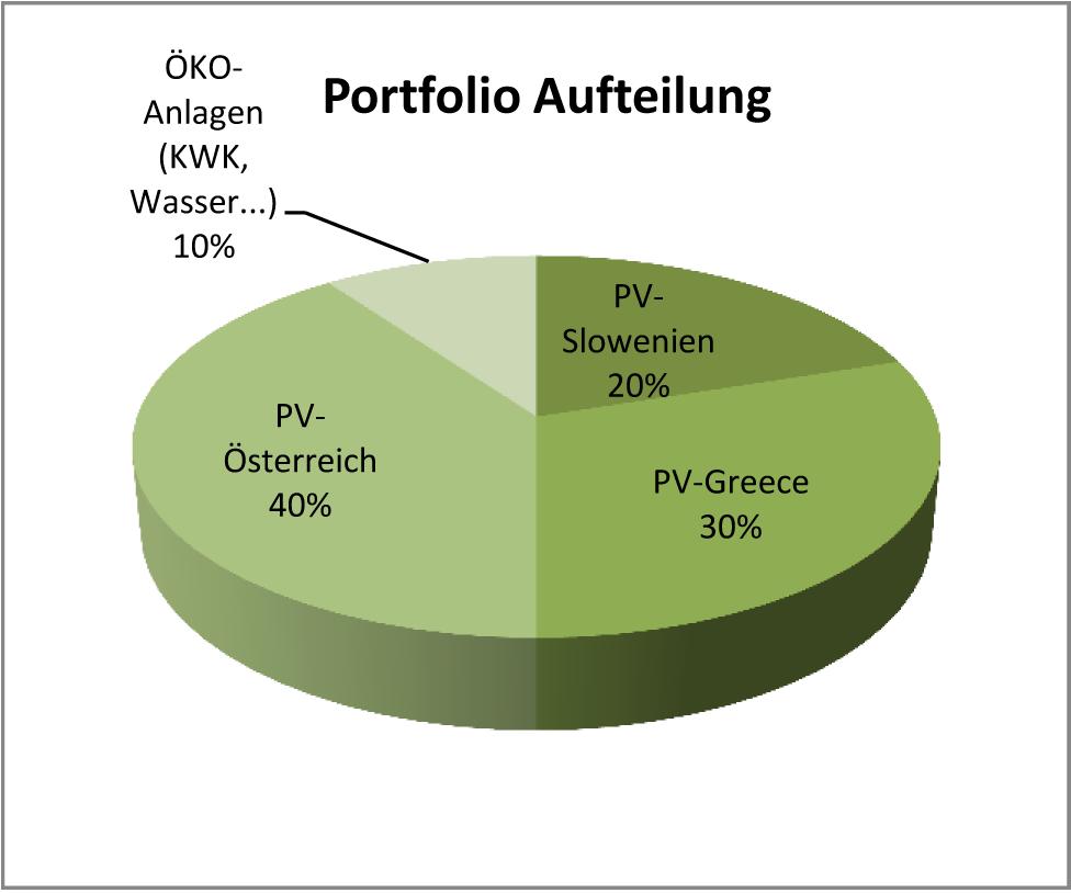 chart-german-2